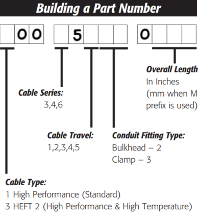 Tension HP Cables - Building Part Number