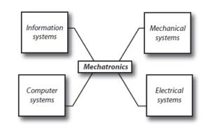 mechatronics blog
